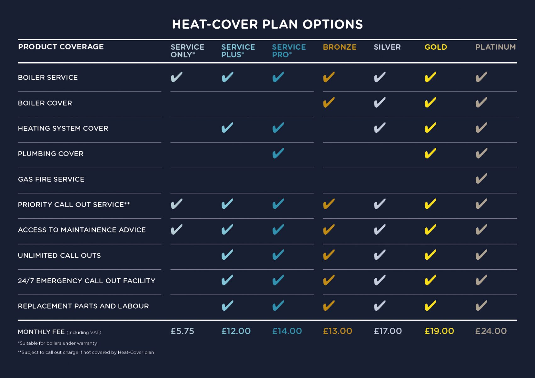 Heat-Cover plan options